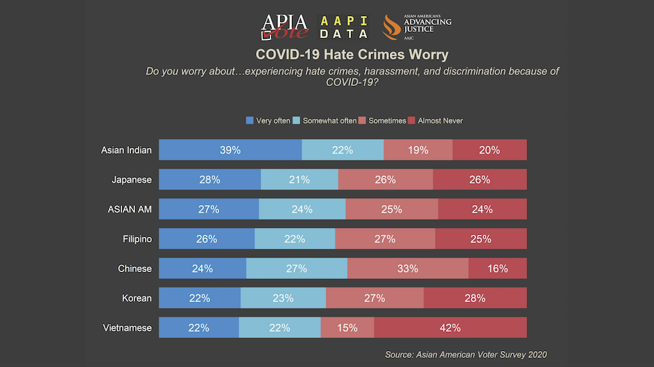 Data on Asian American Pacific Islander hate crimes worry
